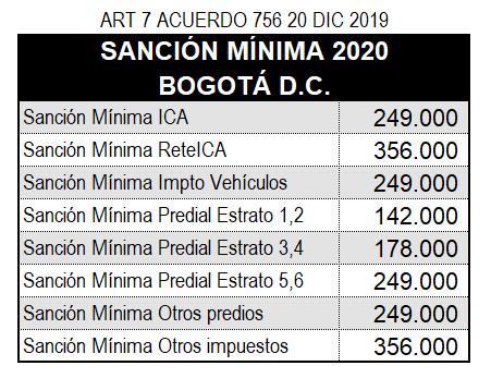 Sancion minima bogota 2020