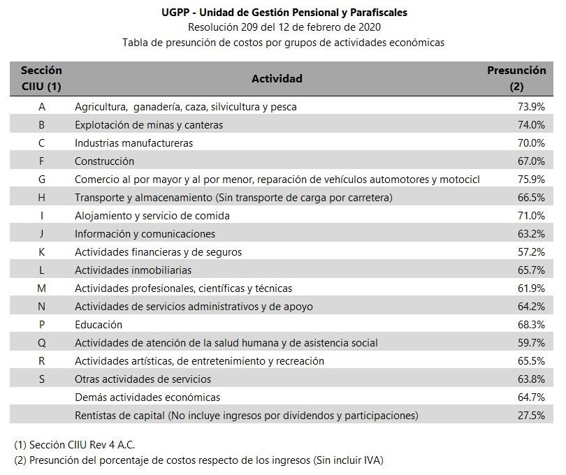 Tabla presuncion costos PILA UGPP