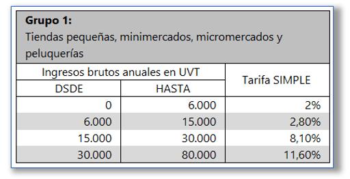 Tarifa Regimen simple de tributacion Grupo 1
