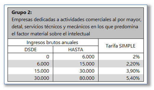 Tarifa Regimen simple de tributacion Grupo 2